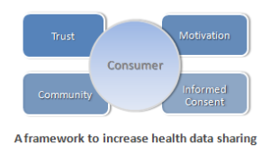 health-data-sharing-model