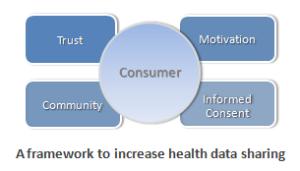 health data sharing model