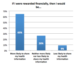 Consumers are willing to share health information with financial reward