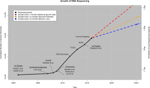 growth-of-DNA-sequencing