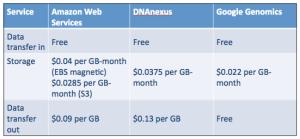 WGS-Storage-Pricing